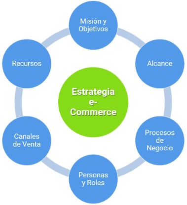 Kentriki Estrategia ecommerce